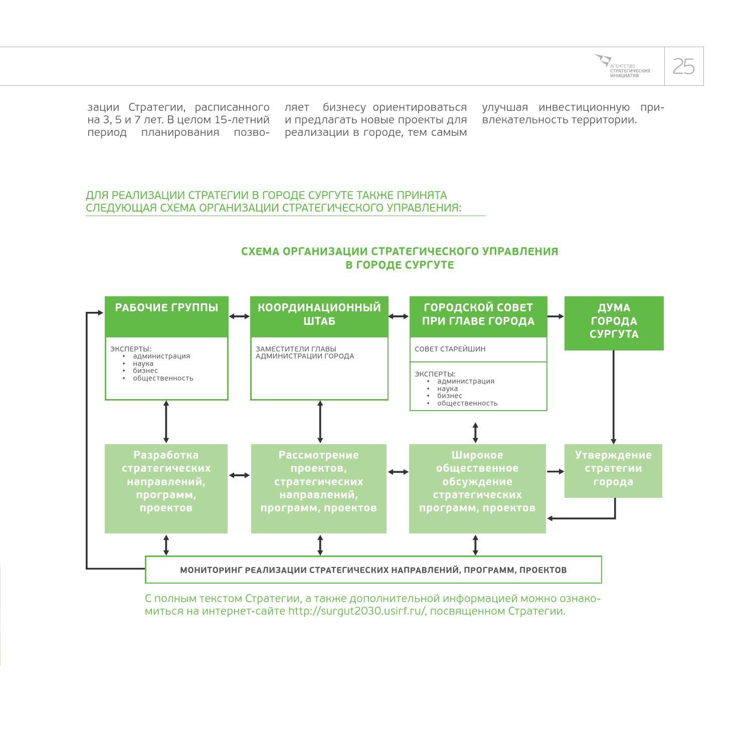 Создание организующей схемы компании 12