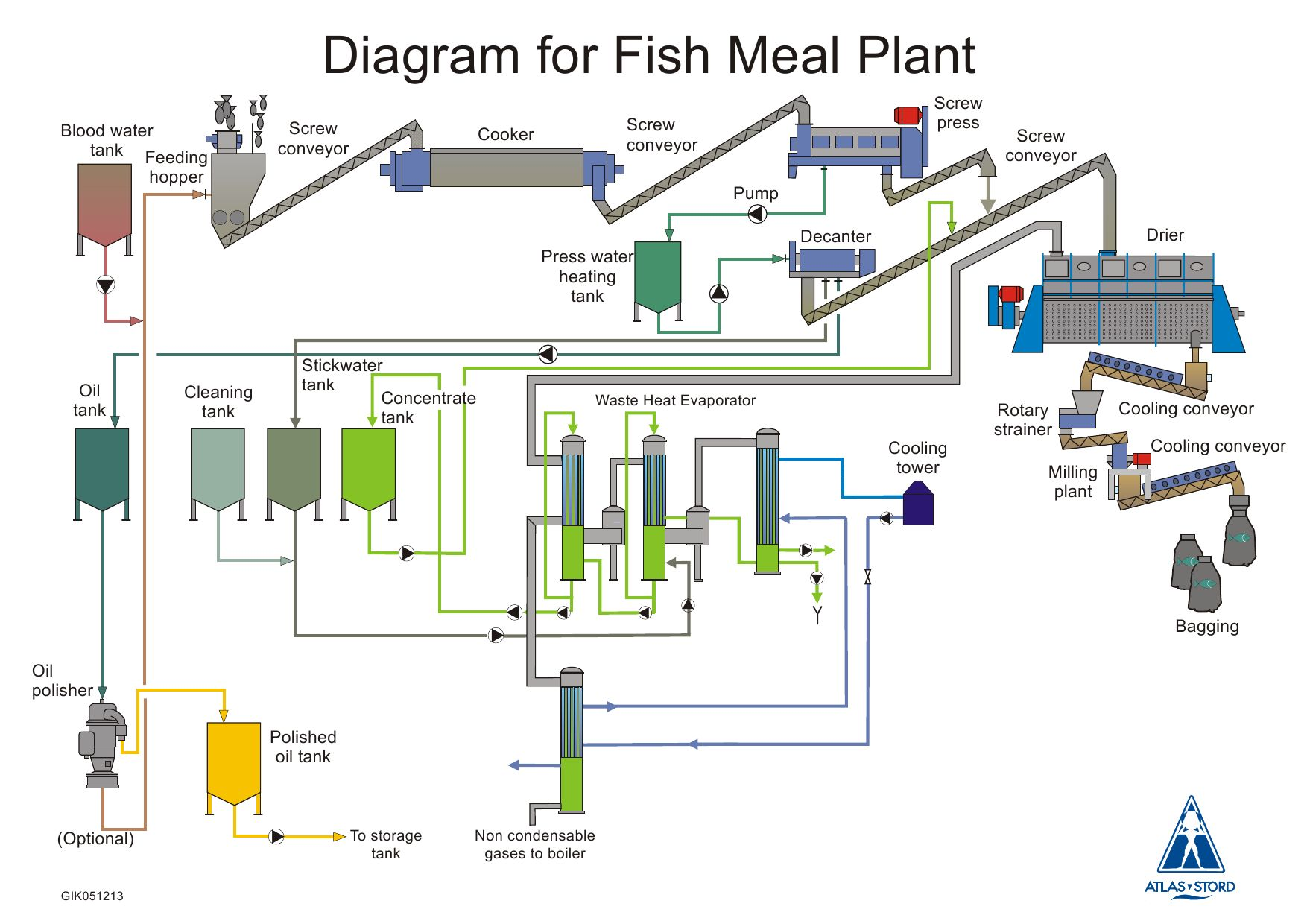Plant Conveyor Flow Chart : Atlas stord diagram for fishmeal plant by telmo becerra