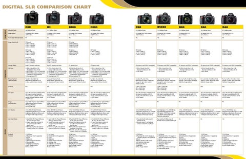 Nikon dslr comparison chart by patrizio pompo issuu