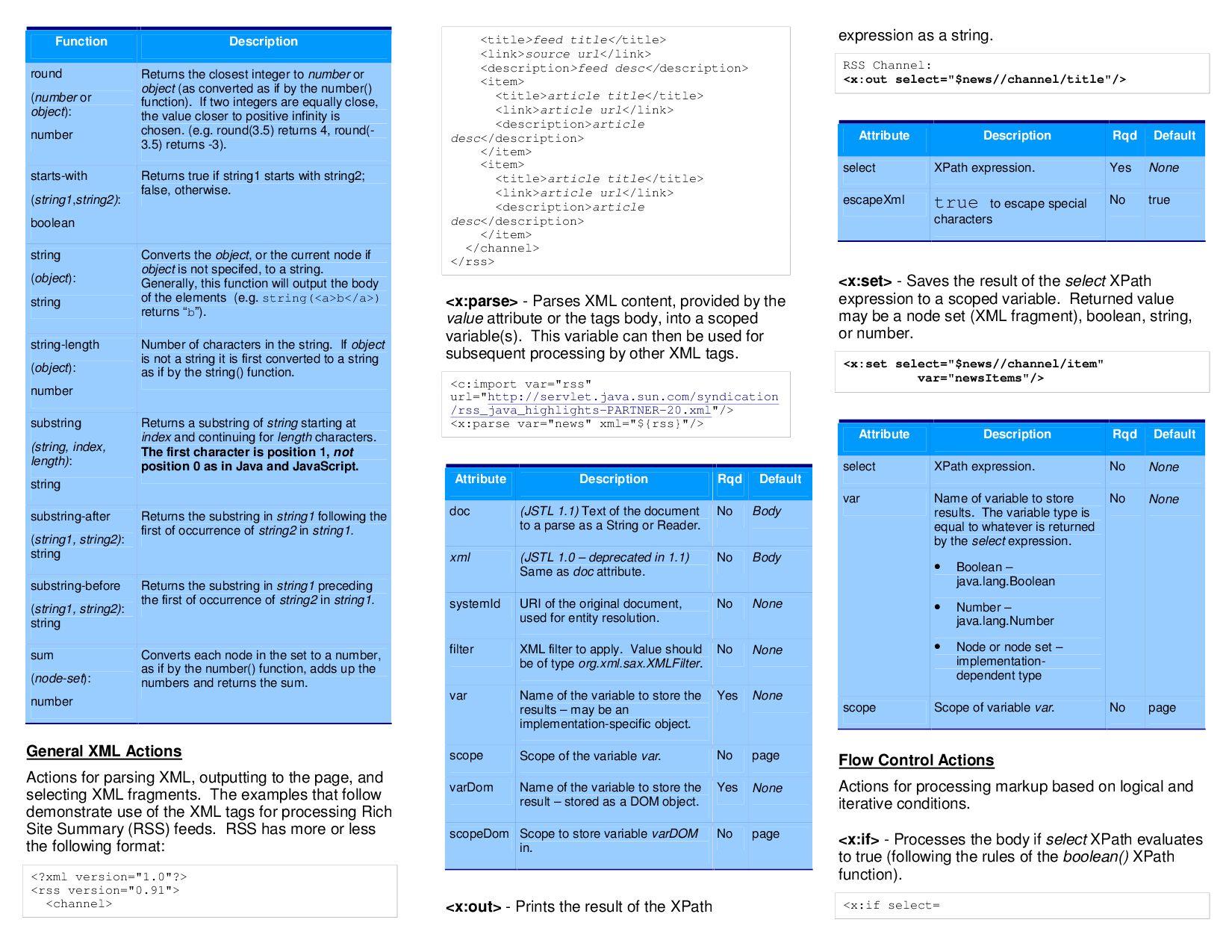 Quick cheat sheet by Hendrik Wietze de Haan - issuu