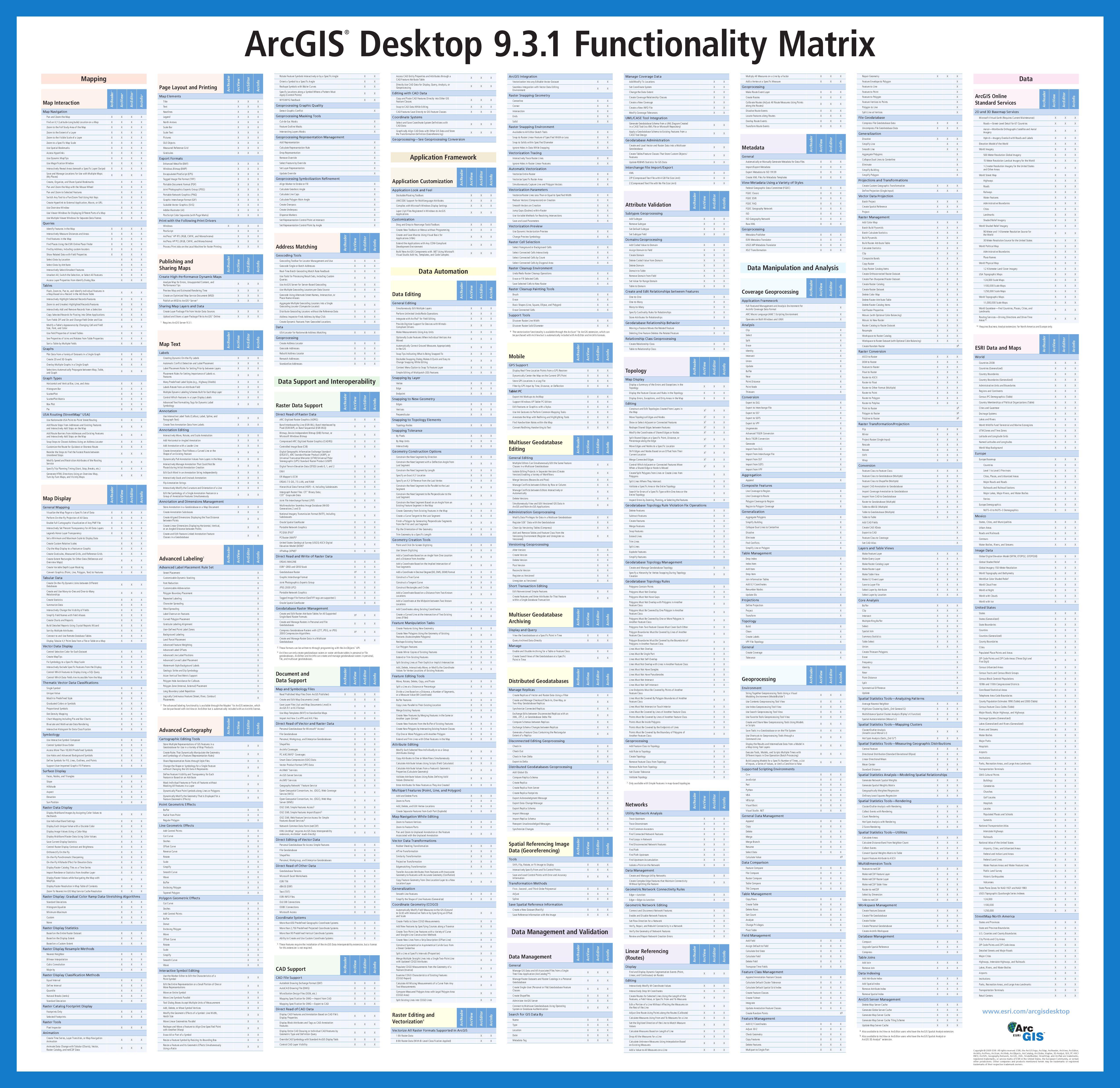 ArcGIS 9 3 1