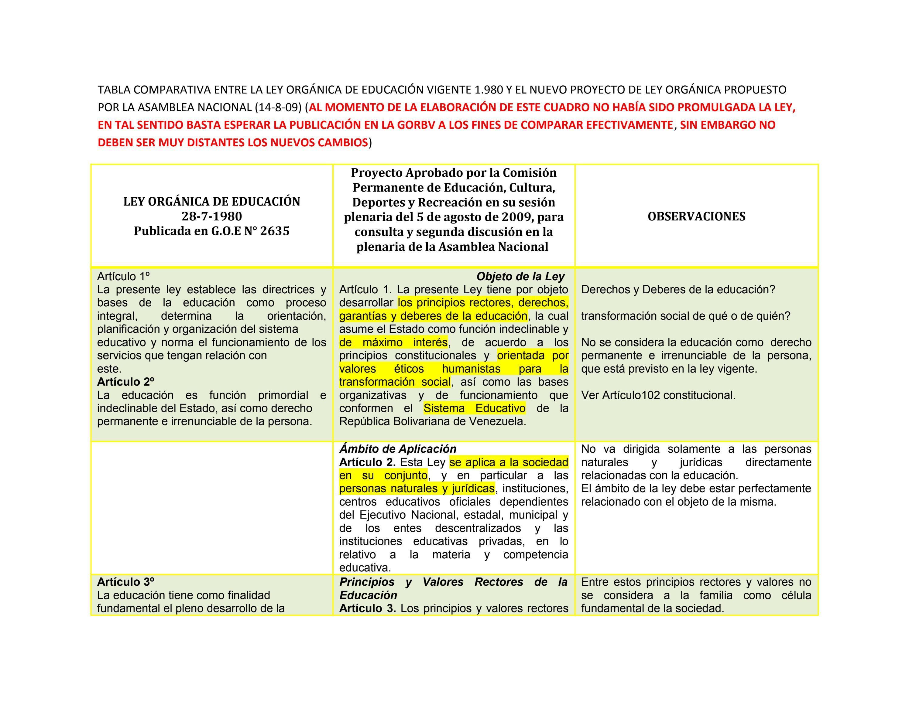Cuadro comparativo ley org nica de educaci n by francisco for Que es un articulo cultural o de espectaculos