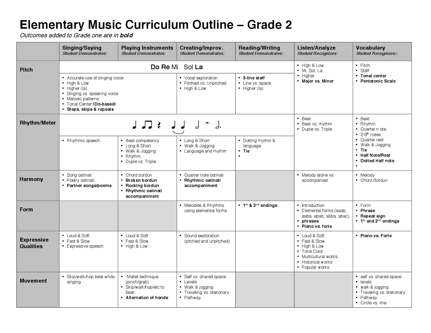 ontario curriculum checklist grade 2 pdf