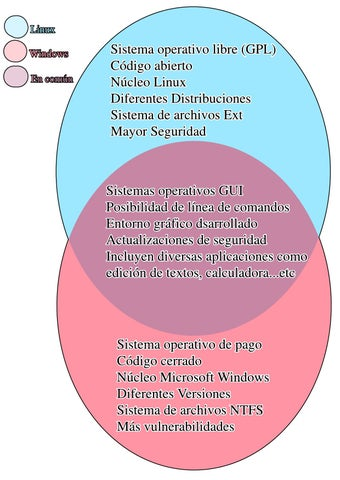 Diagrama De Venn Linux Vs Windows By Diego Castao Issuu