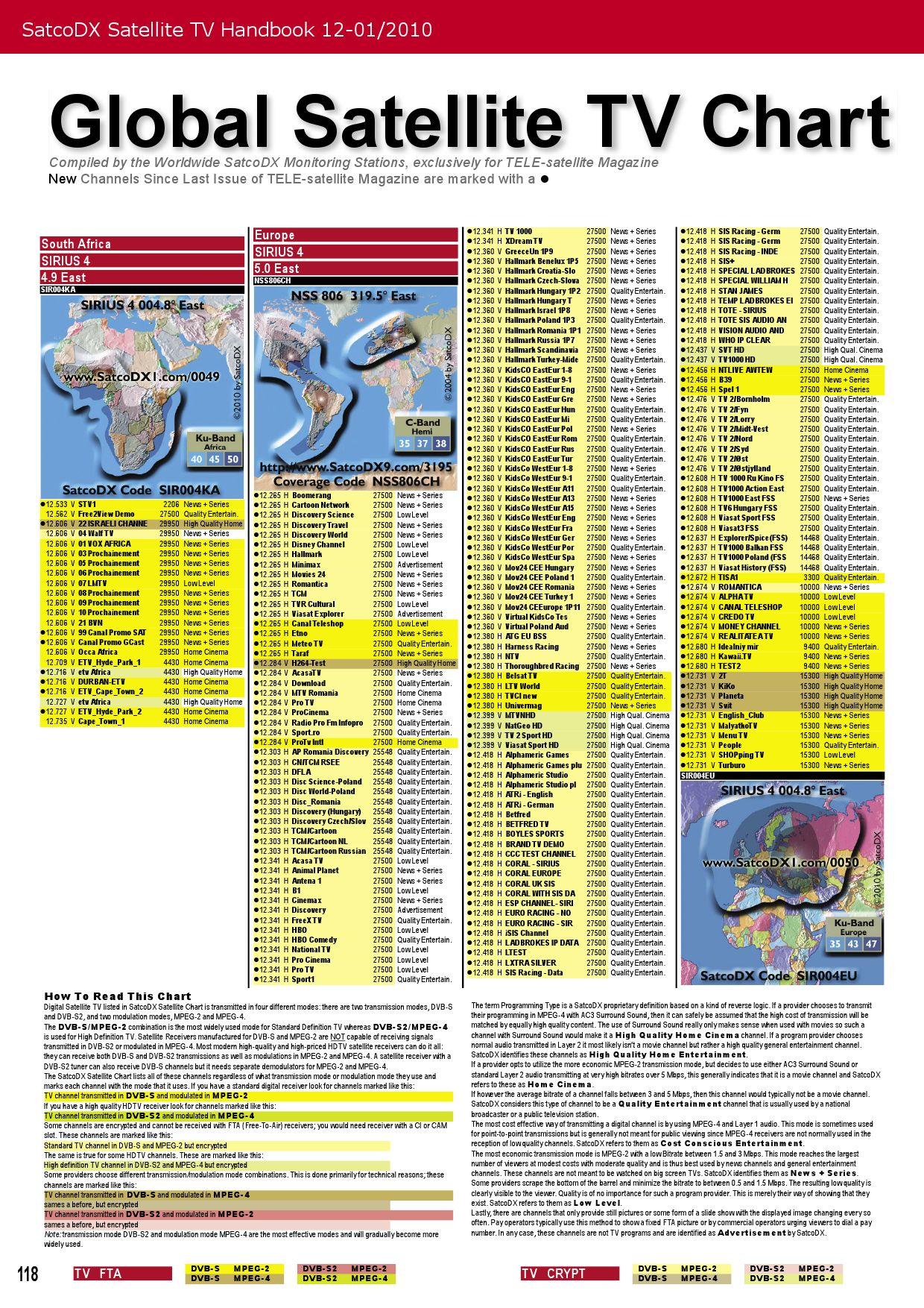 SATCODX V3.12 TÉLÉCHARGER II