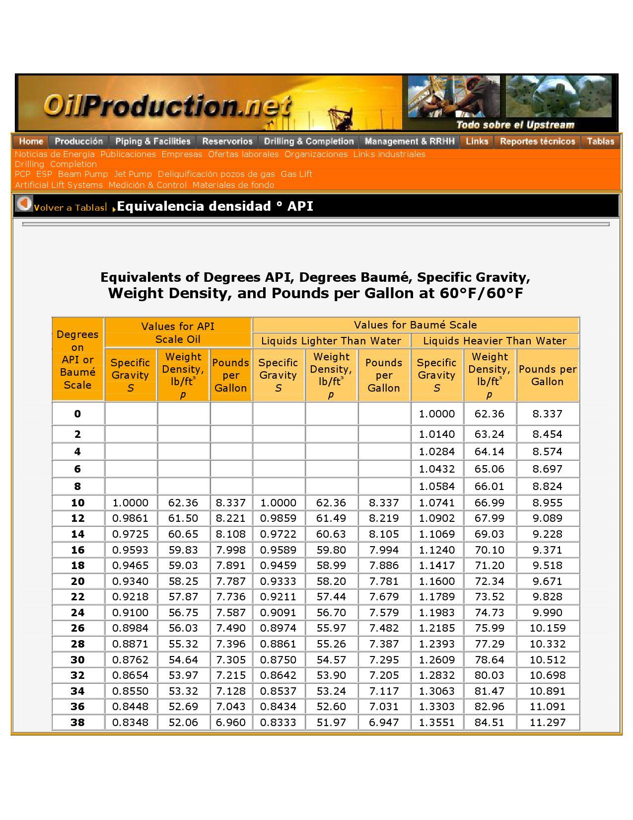 De kg a lb equivalencia