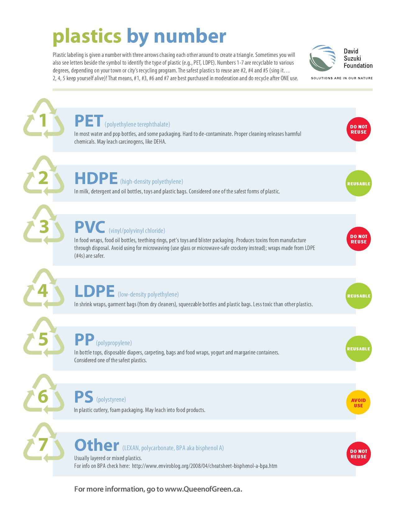 Plastic Recycling By Numbers Doug