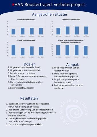 plan van aanpak han HAN Lean poster A1 V2 by Hans Mestrum   issuu plan van aanpak han