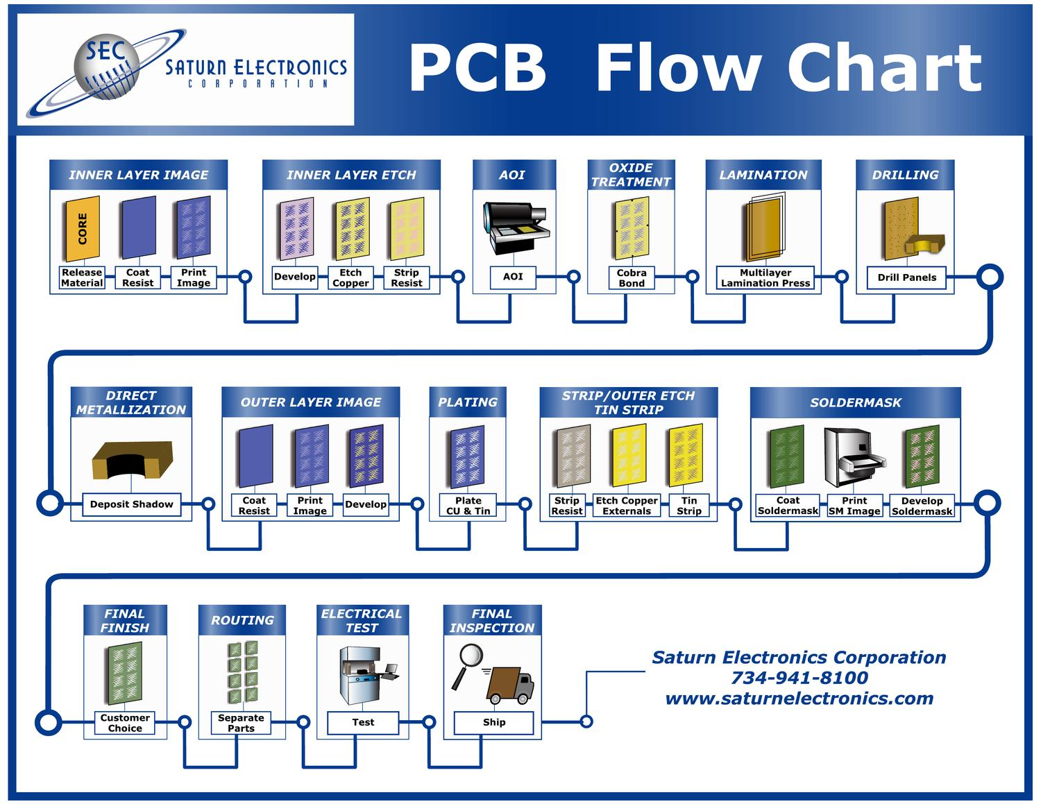 PCB Process Flow; Free Fabrication Flowchart Poster by James Kelch - issuu