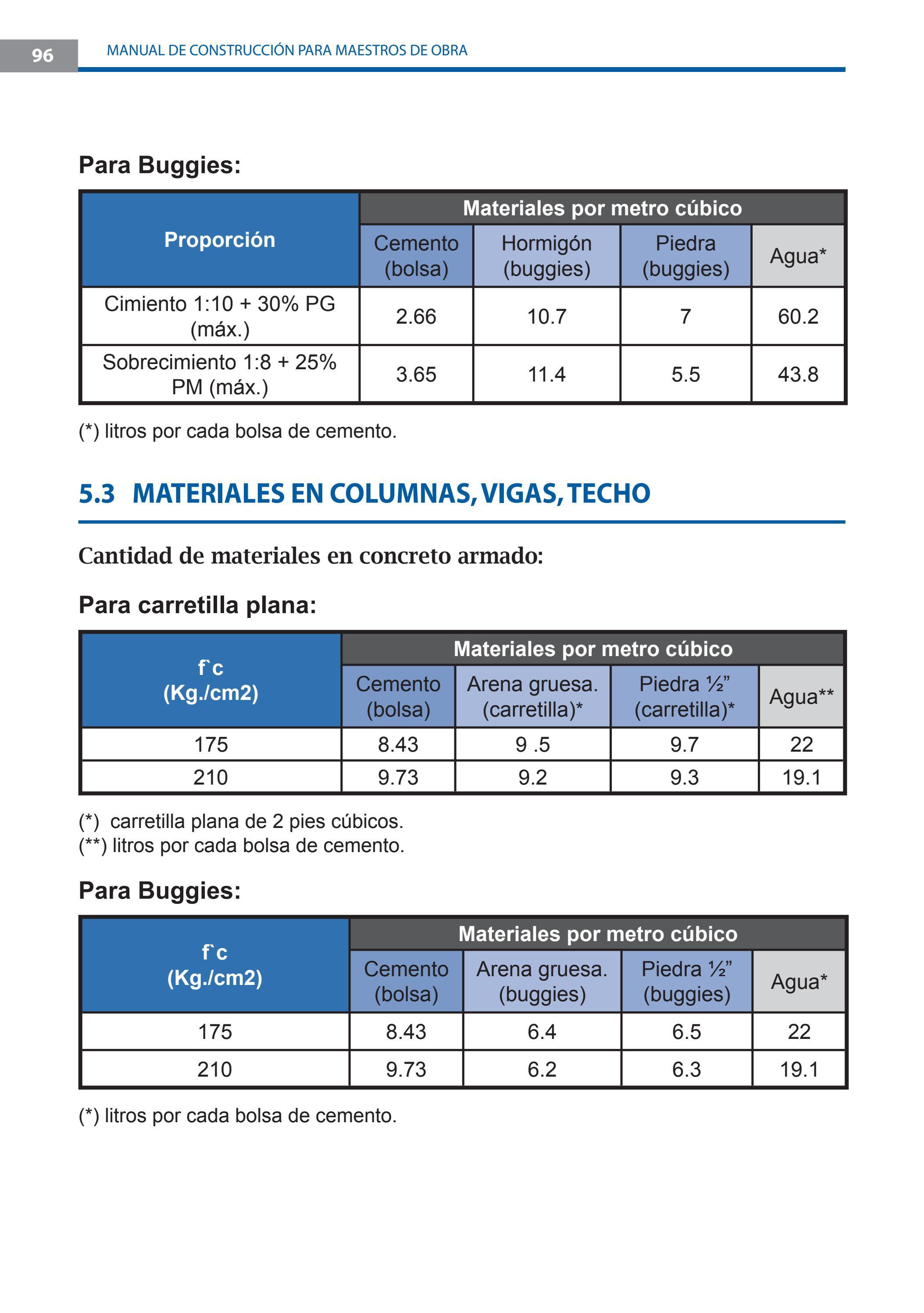 Manual de construcci n para maestros de obra by for Cuantas tilapias por metro cubico