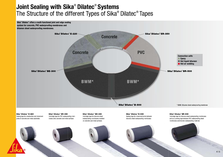 Sika® Dilatec® Systems by Rimon Haliem - issuu