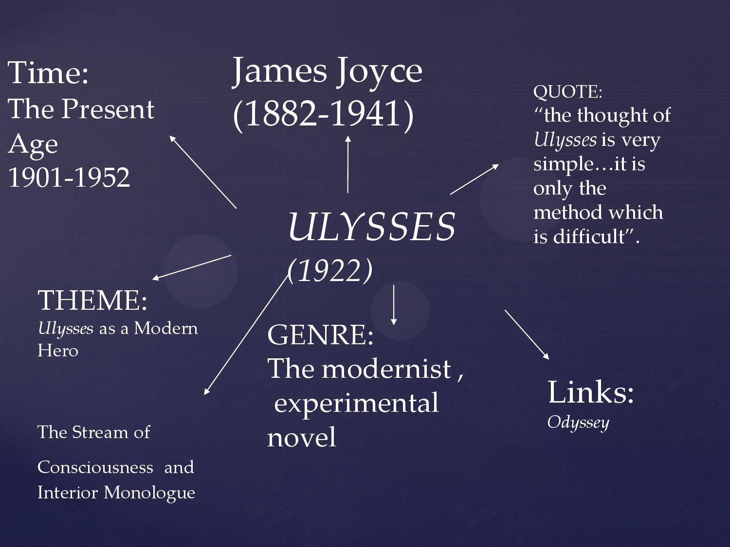 interior monologue in ulysses Monologue, an extended speech  interior monologue is a narrative technique meant  the molly bloom section at the end of james joyce's novel ulysses is the most.