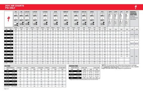 2011 Air Setup Chart by Jason Rundle - issuu