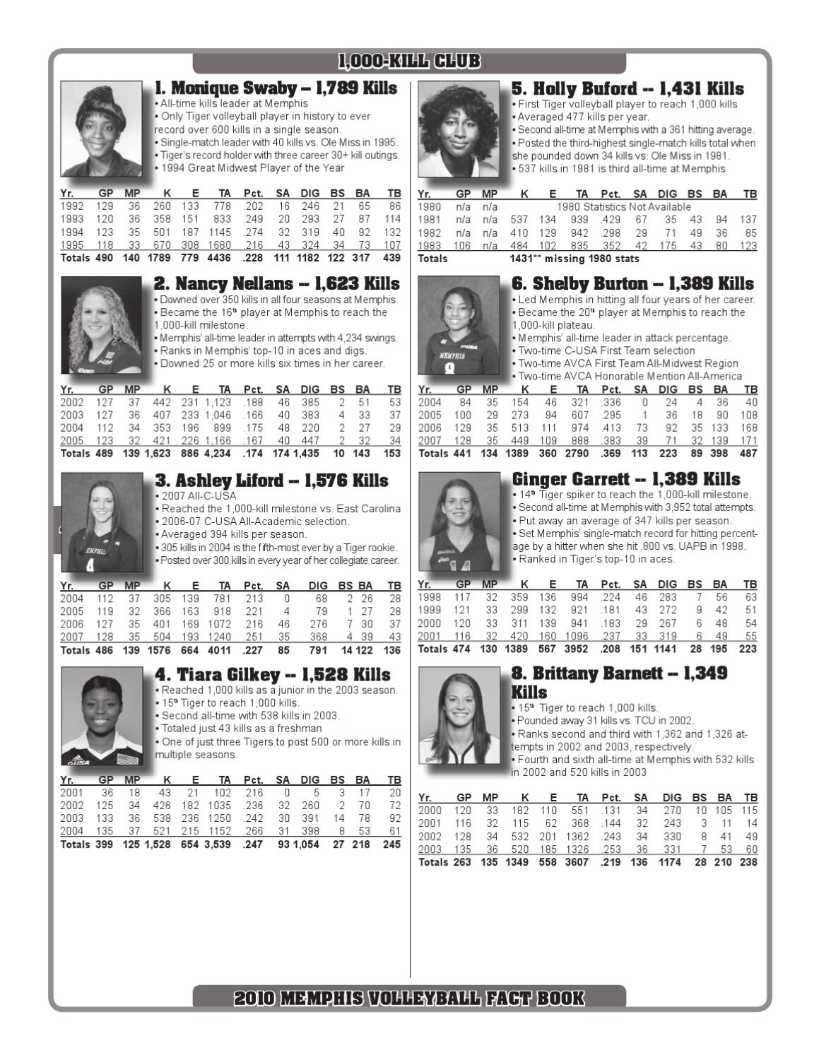 2010 Memphis Volleyball Fact Book by University of Memphis