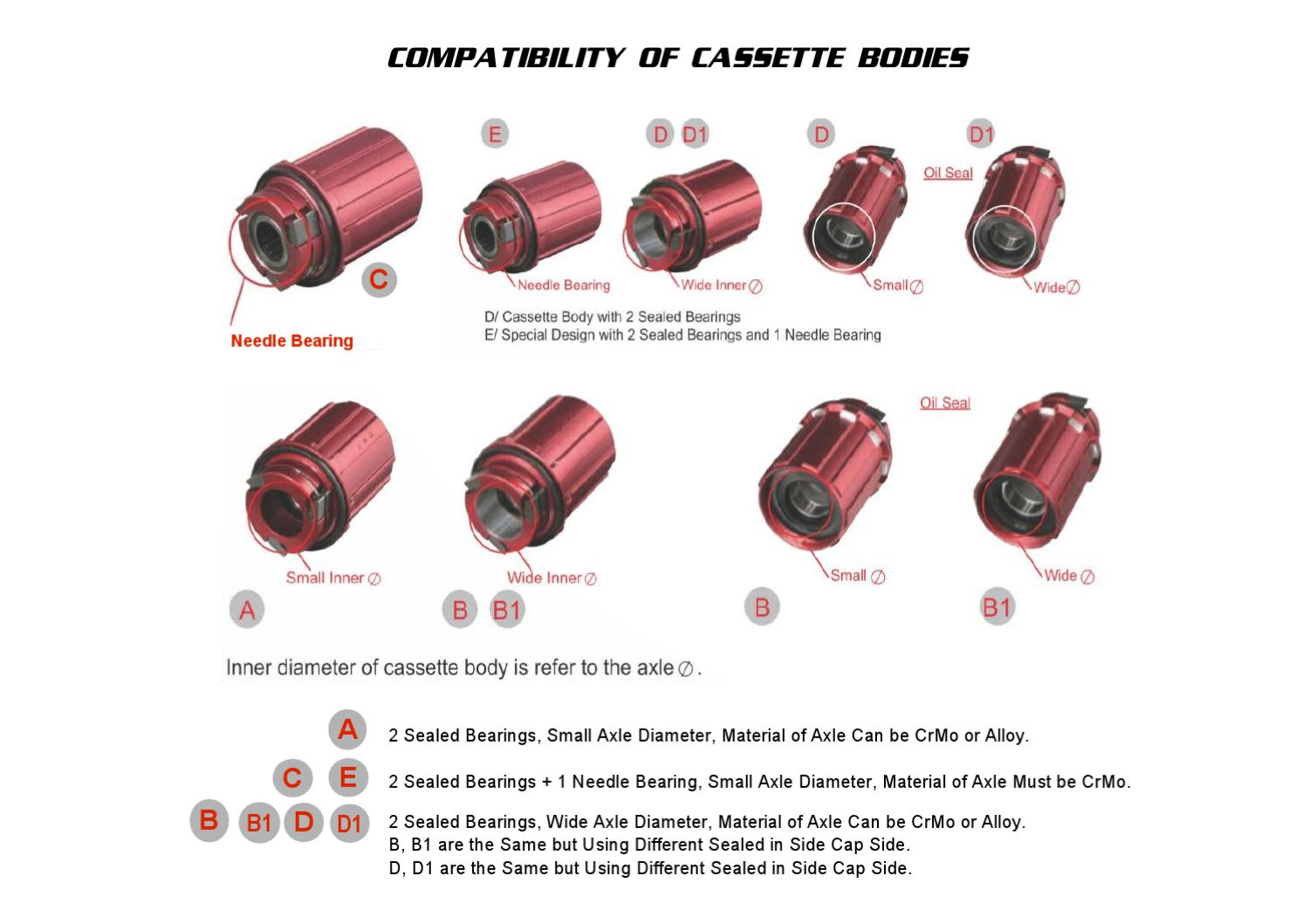 Novatec Compatibility of Cassette Bodies by NOVATEC - issuu