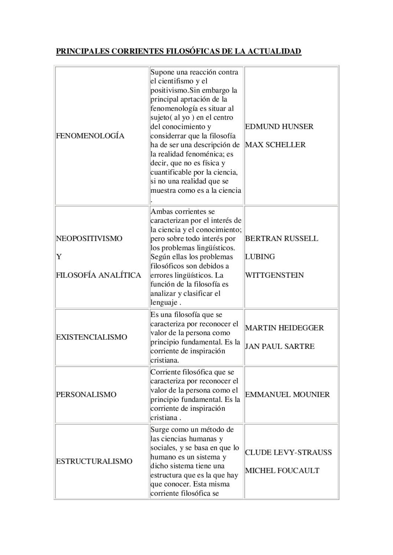 Principales Corrientes Filosóficas De La Actualidad By Gustavo Valpuesta Issuu
