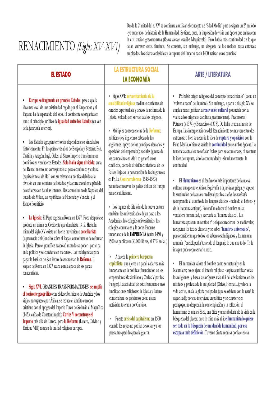 S Xv Xvi Renacimiento Cuadro Sinoptico By Instituto De Secundaria