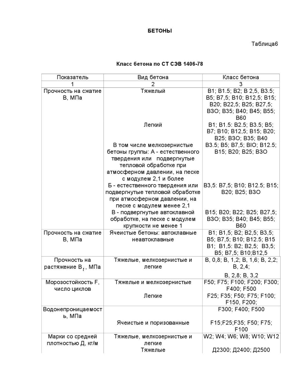 Справочник бетона цветочницы из бетона в москве