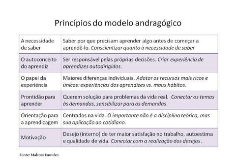 Principios Da Andragogia By Ana Paula Sim 245 Es Issuu