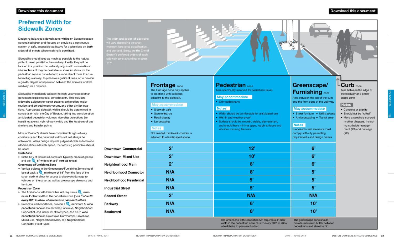Chapter 2 Sidewalk Width Chart By Boston Transportation