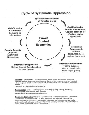 "interlocking systems of oppression Challenging interlocking systems of privilege and oppression in 1 by ""interlocking systems,"" we mean that the oppression of some people does not exist without."