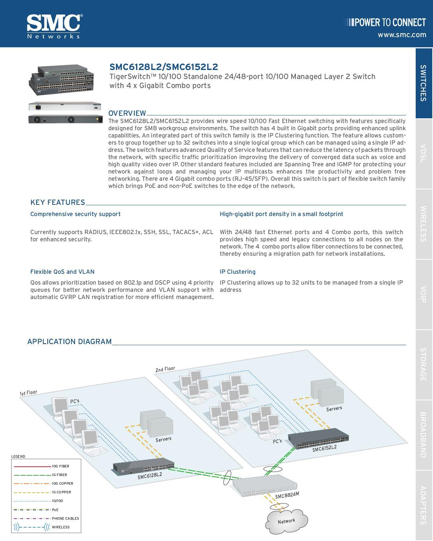 Switch 48 Portas 10/100Mbps + 4 Portas SFP SMC SMC6152L2 - Manual ...