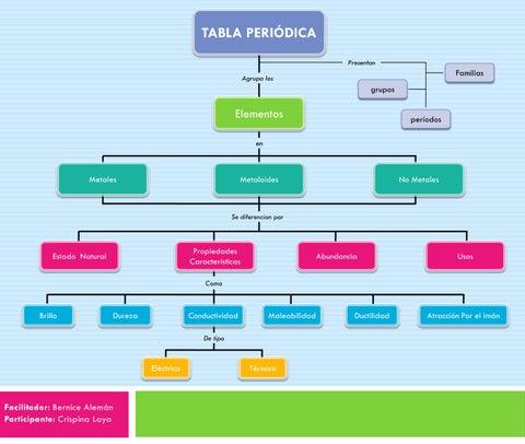Ea mapa conceptual instrumento de evaluacin by crispina laya tabla peridica presentan urtaz Images