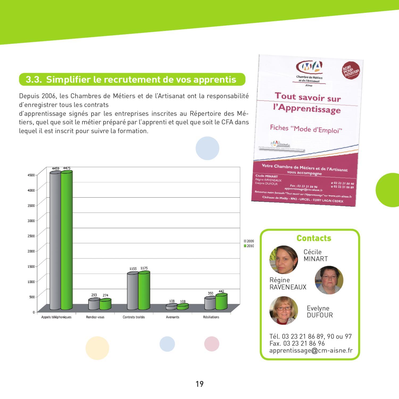 Rapport d 39 activit 2010 de la chambre de m tiers de l - Chambre des metiers mulhouse ...