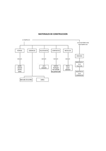 Mapa conceptual materiales construcci n by cristina serna for Materiales de construccion marmol