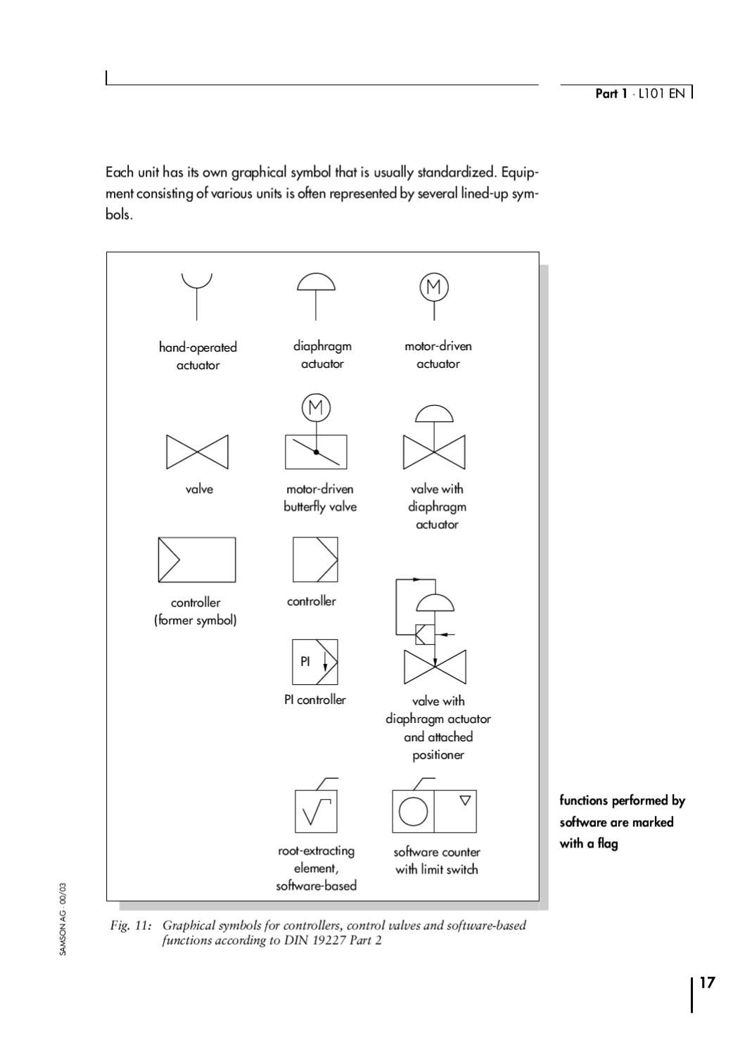 Terminology Symbols In Control Engineering By Samson By Rmc