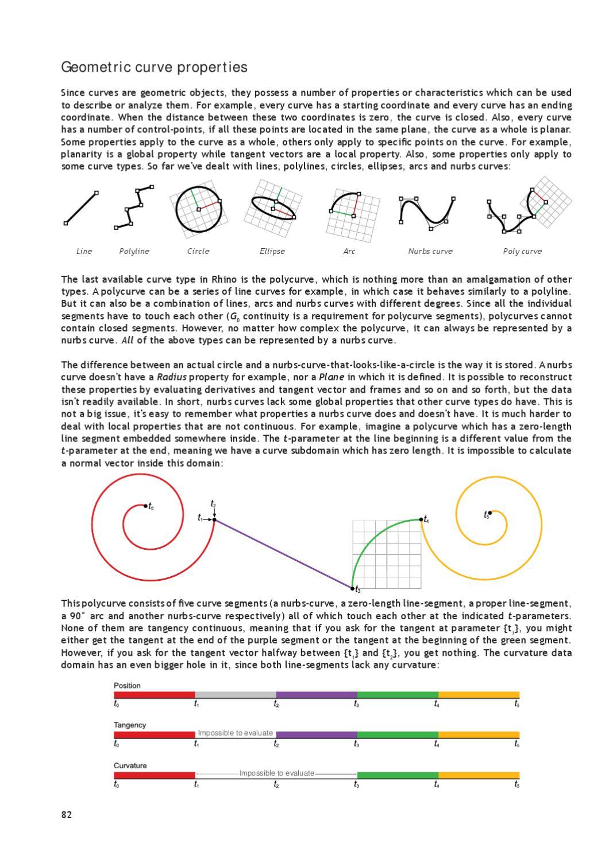 RhinoPython Primer by Pablo C  Herrera - issuu