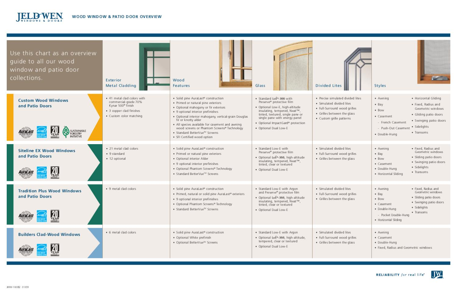 Window comparison chart from jeld wen by natural element homes llc window comparison chart from jeld wen by natural element homes llc issuu geenschuldenfo Images