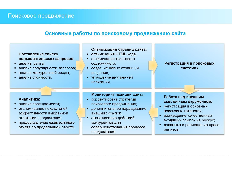Поисковое продвижение сайта по договору рязанская энергосбытовая компания официальный сайт личный кабинет