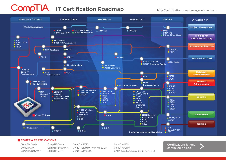 Comptia it certication roadmap by classoptions issuu xflitez Choice Image
