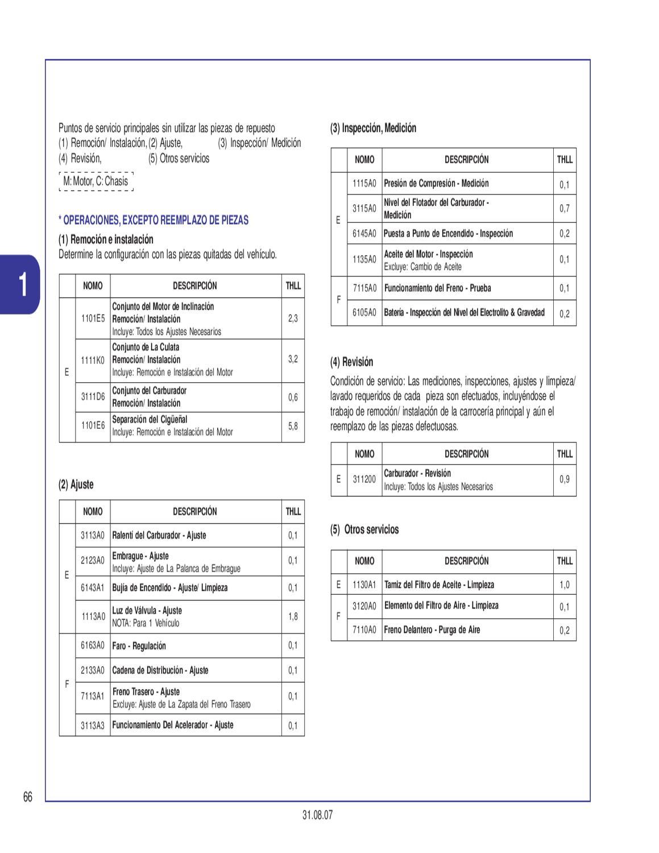 Manual despiece Honda 250 CBX Twister 2006 al 2009 by Fernando Laborda -  issuu