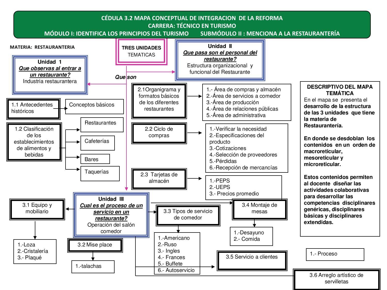 T cnico en turismo modulo i by subdirecci n de for Manual de compras de un restaurante pdf
