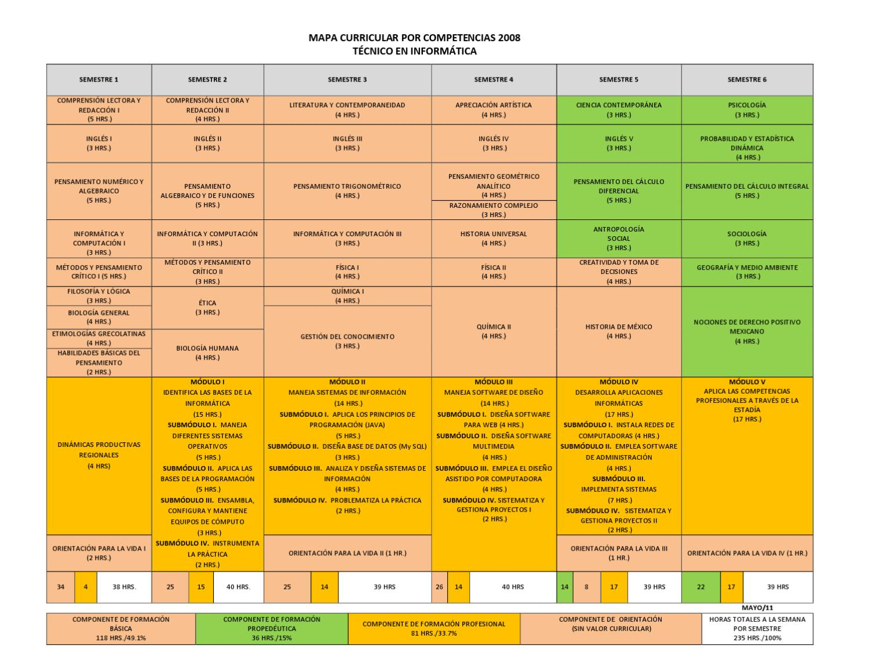 Lujoso Curriculum De Competencia Informática Imagen - Ejemplo De ...