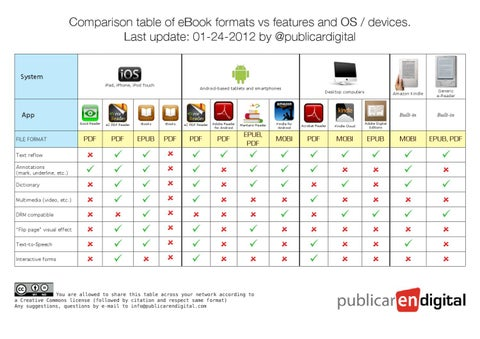 comparison table of ebook formats by publicar en digital issuu. Black Bedroom Furniture Sets. Home Design Ideas