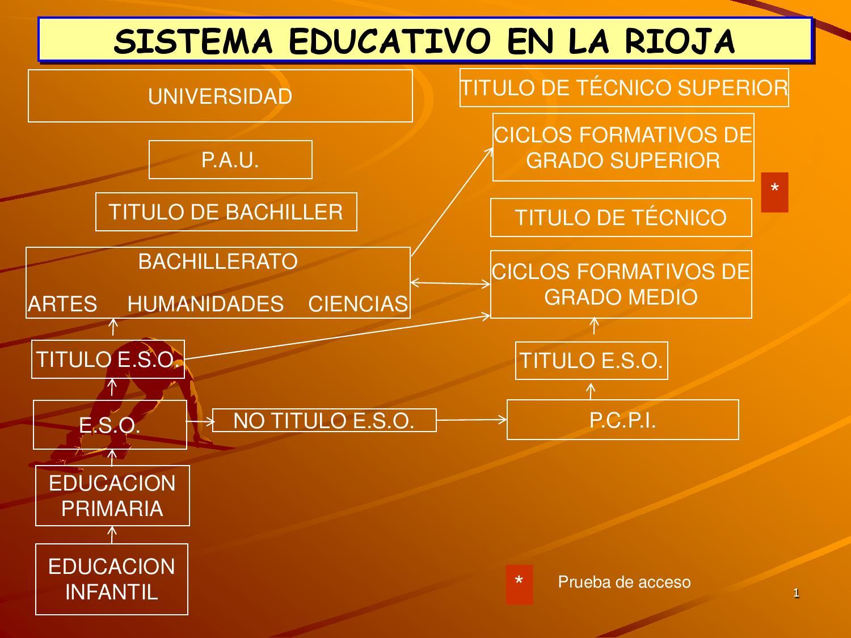 Sistema Educativo 2 By Mercedes Munarriz Issuu
