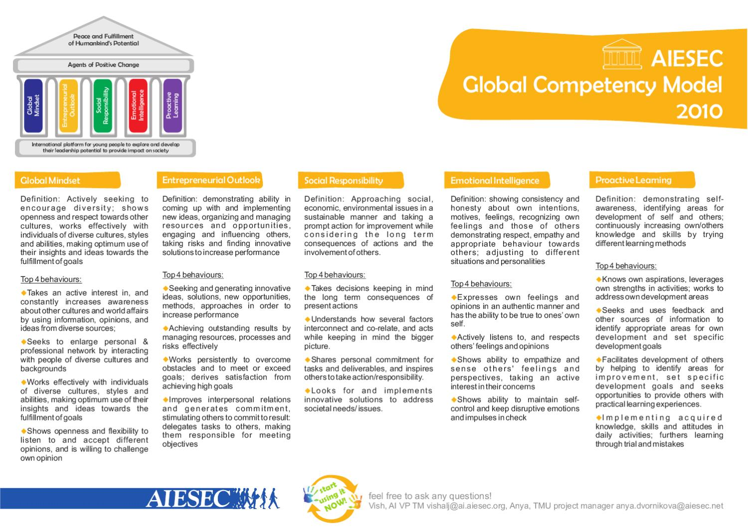 aiesec competency framework • introduced and implemented organizational competency framework driven training  talent planning, competencies development (based on aiesec competency.
