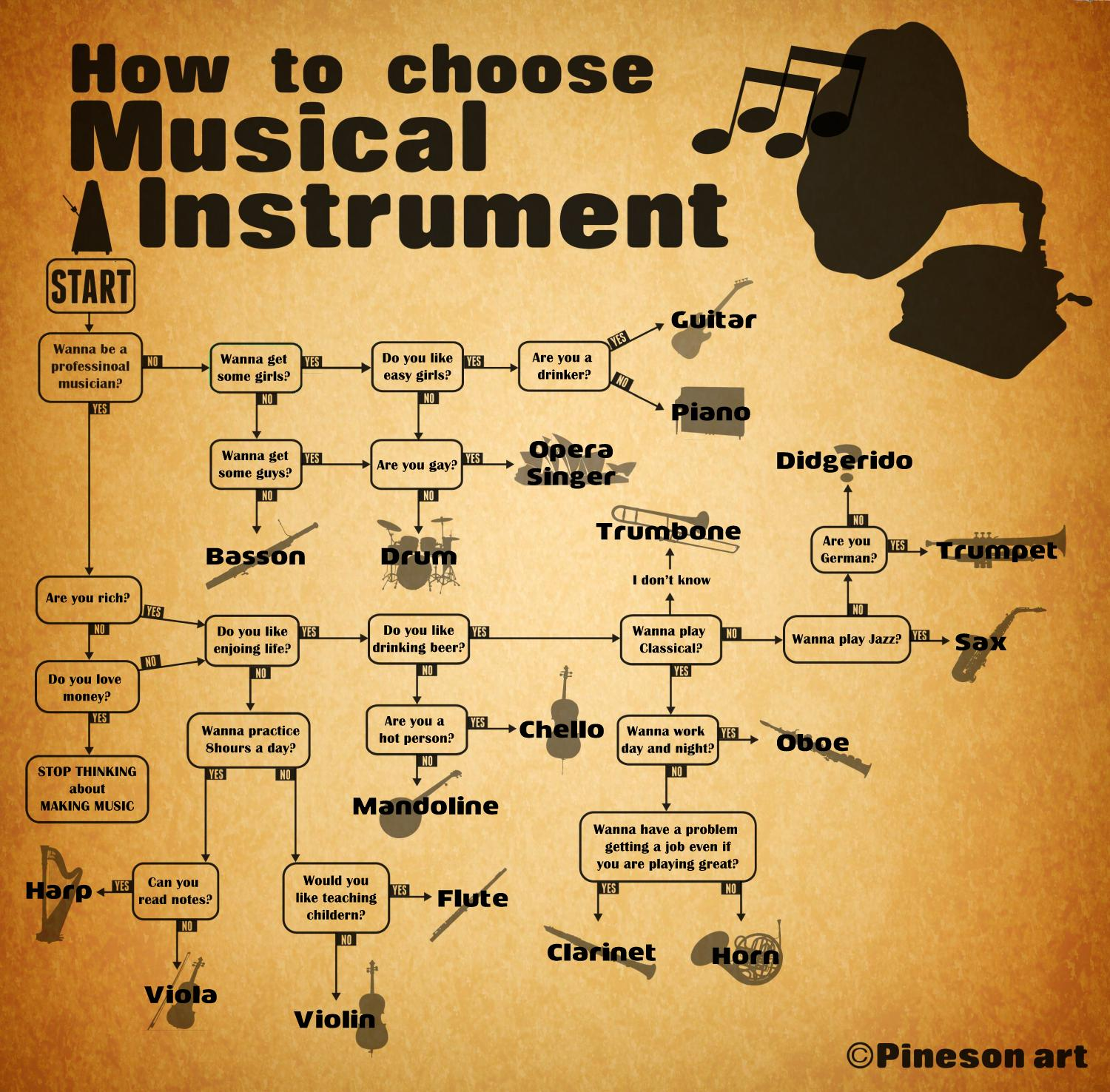 infographic flowchart   musical instrument by bin hur