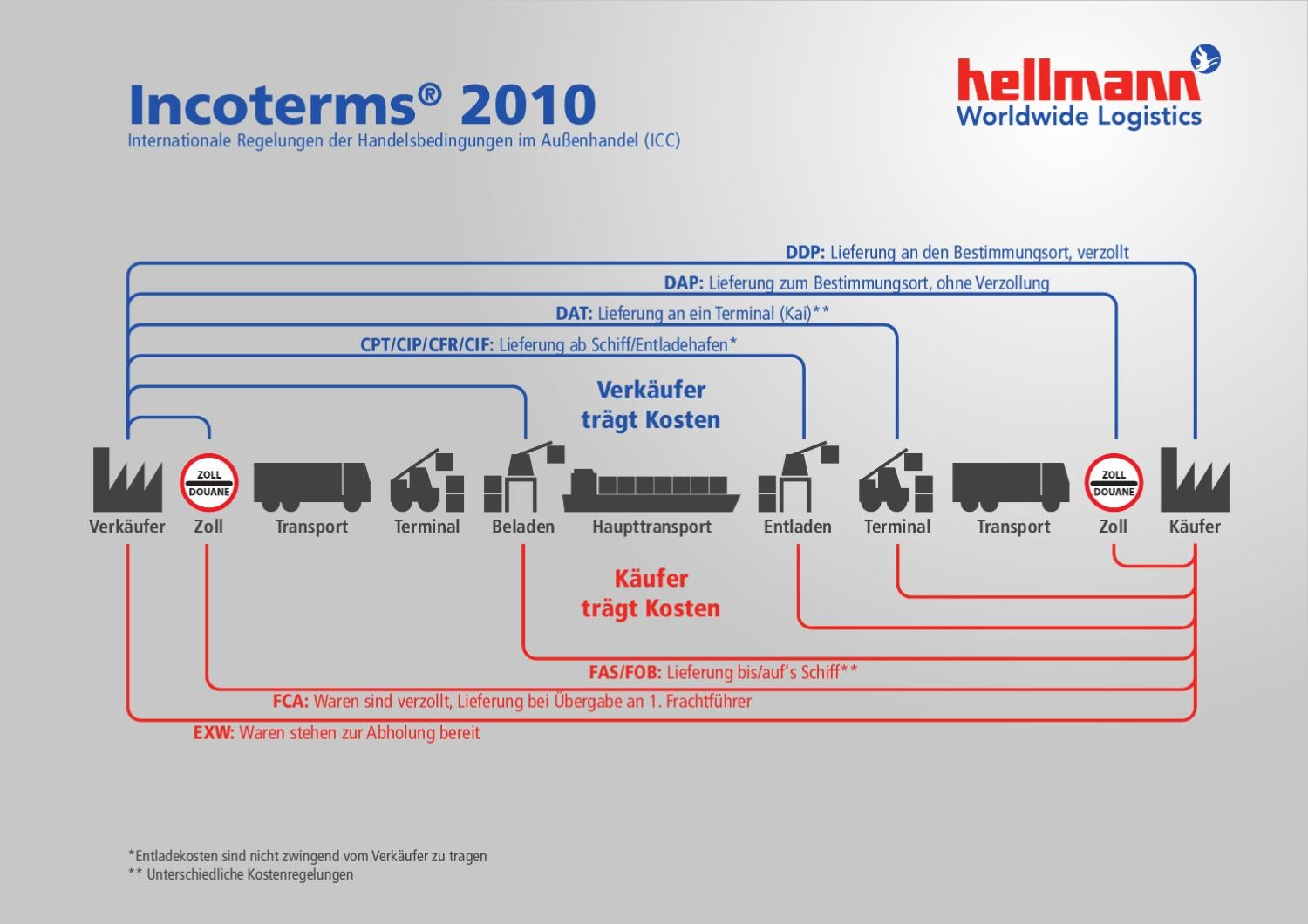 Herramientas Incoterms furthermore  furthermore Incoterms N Rotra Small as well Inco besides Hqdefault. on incoterms 2010