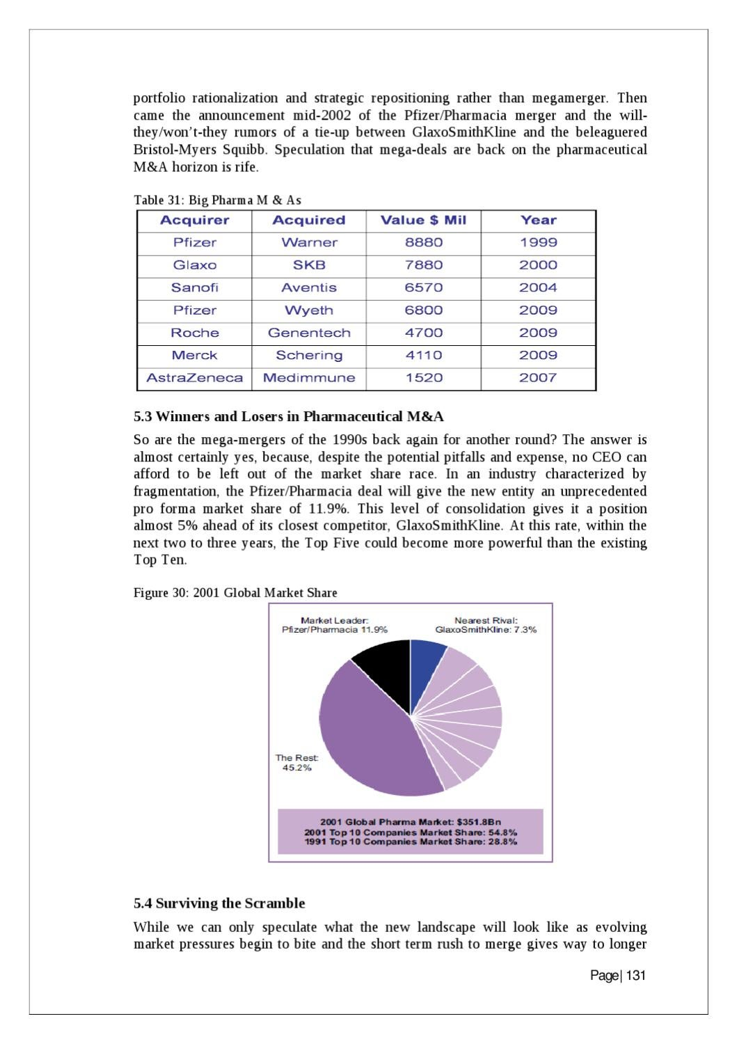 A project report on The Pharmaceutical Industry Project 155