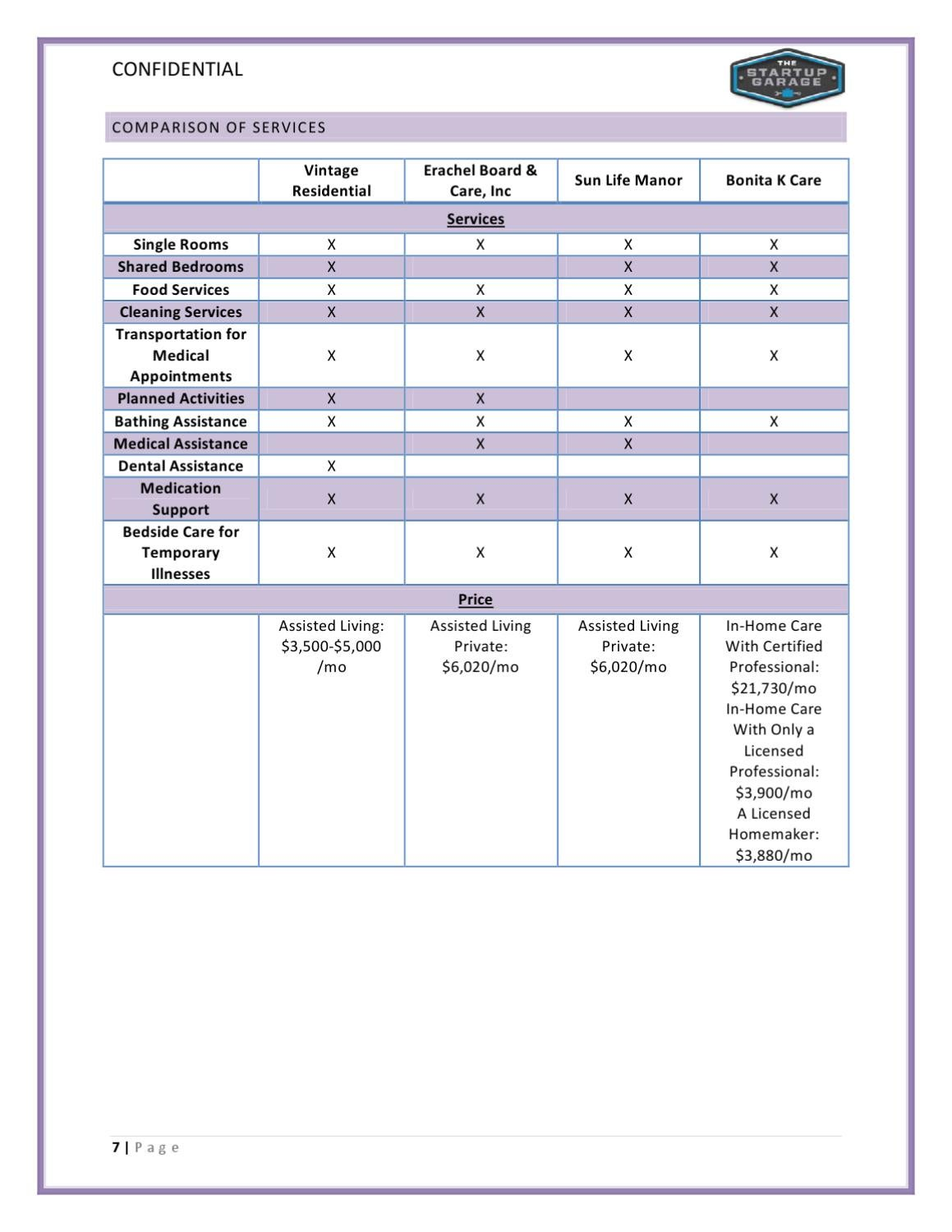 Residential care home business plan template