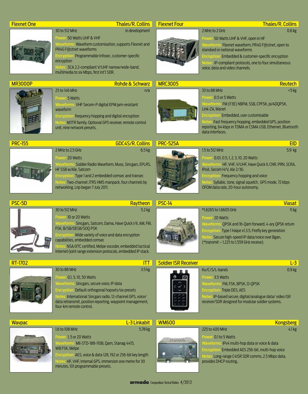 ARMADA COMPENDIUM - TACTICAL RADIO'S Aug/Sept 2012 by Armada