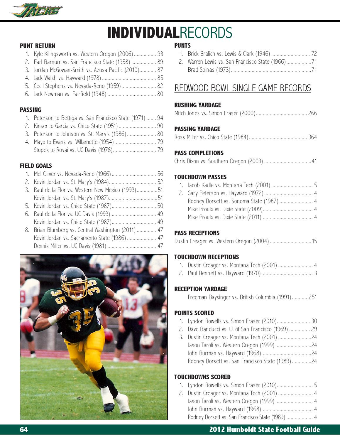 2012 Humboldt State Football Guide by HSU Sports Information