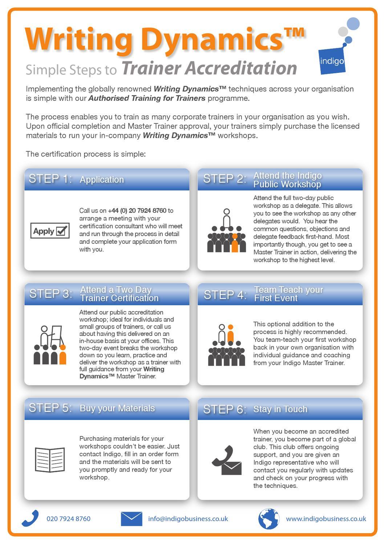 52f2f6f760b08d INDIGO - Writing Dynamics - Trainer Accreditation by Indigo Business ...