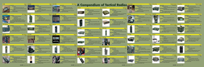 Tactical Radios 2012 - wallchart by Armada International