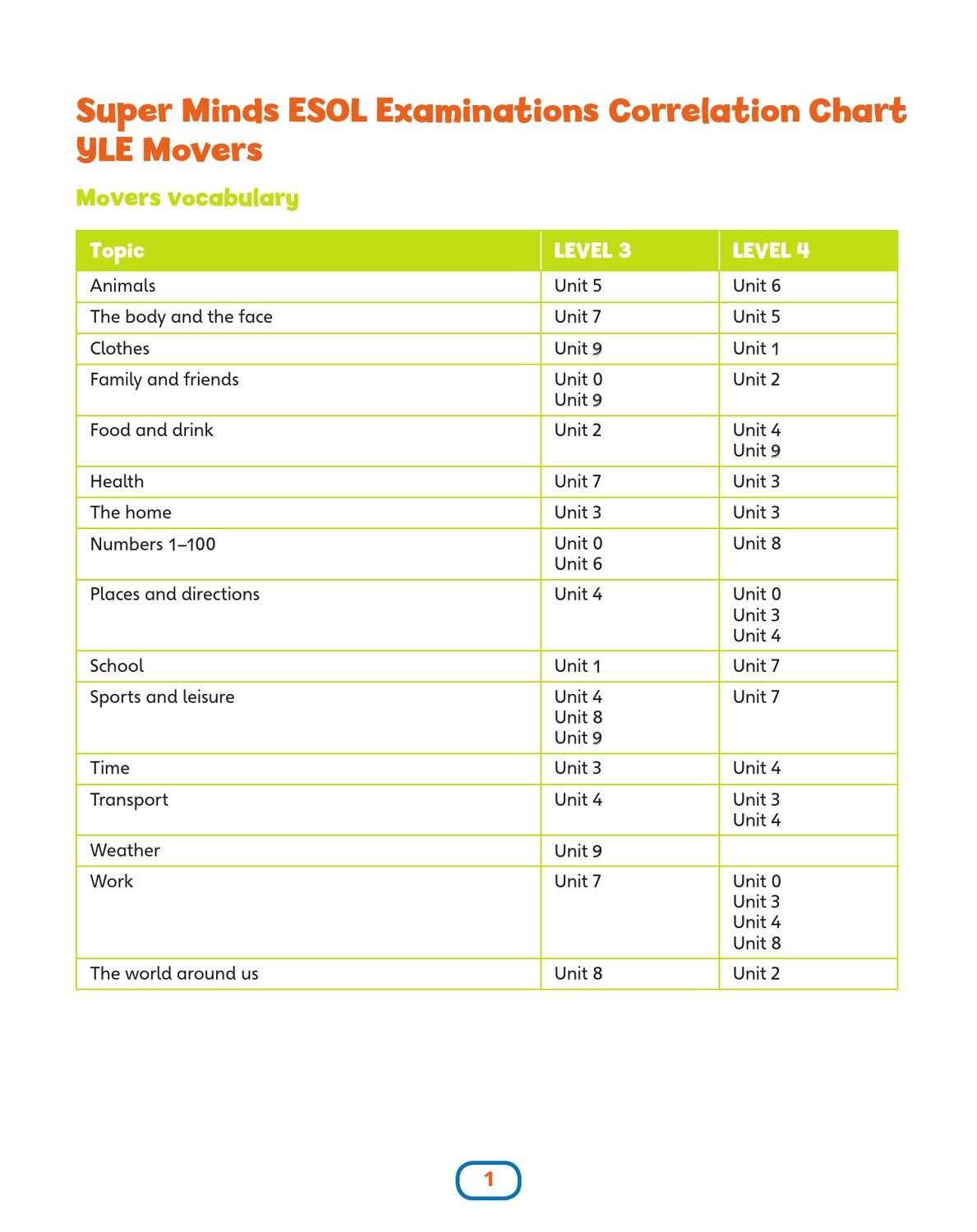 Super Minds - YLE Movers by Cambridge University Press - issuu