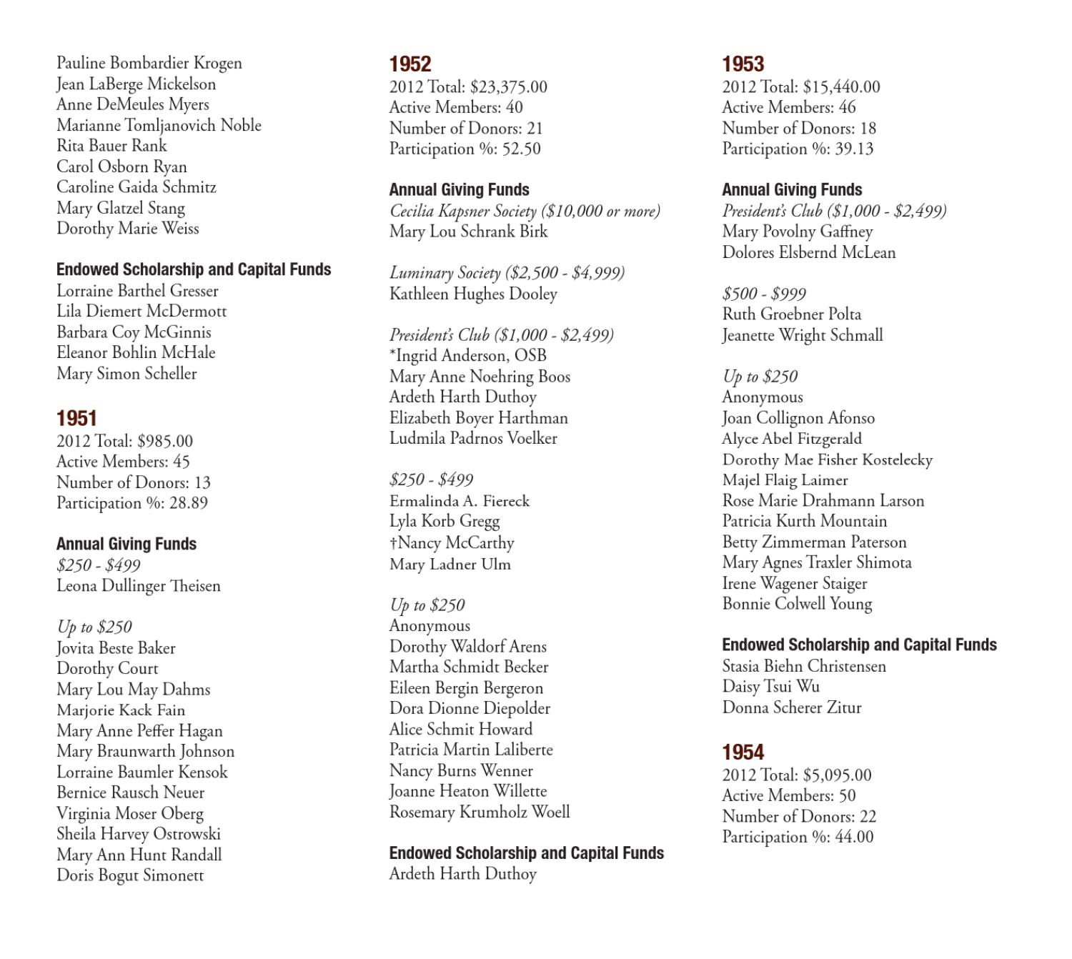 Csb 2012 Honor Roll Of Donors By Csb Sju Issuu
